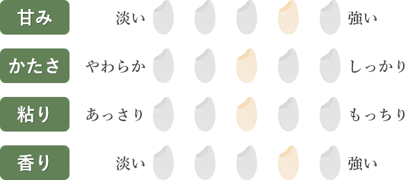 ひとめぼれ食味チャート