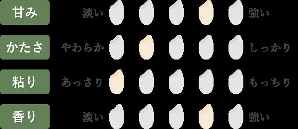 ササニシキ食味チャート
