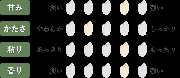 コシヒカリ食味チャート