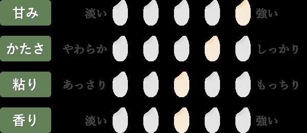ななつぼし食味チャート