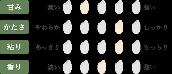 はえぬき食味チャート